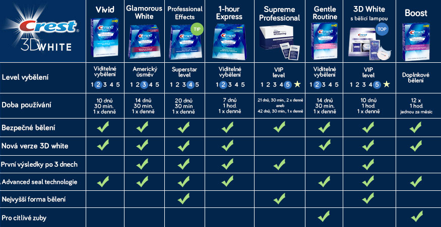 Pokud se nemůžete rozhodnout které bělicí pásky Crest si vybrat, prohlédněte si tabulku porovnání pásků.